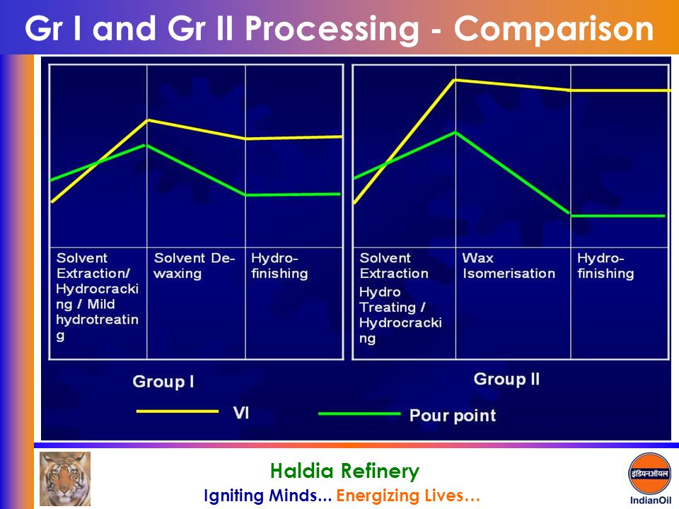 Gr I and Gr II Processing - Comparison