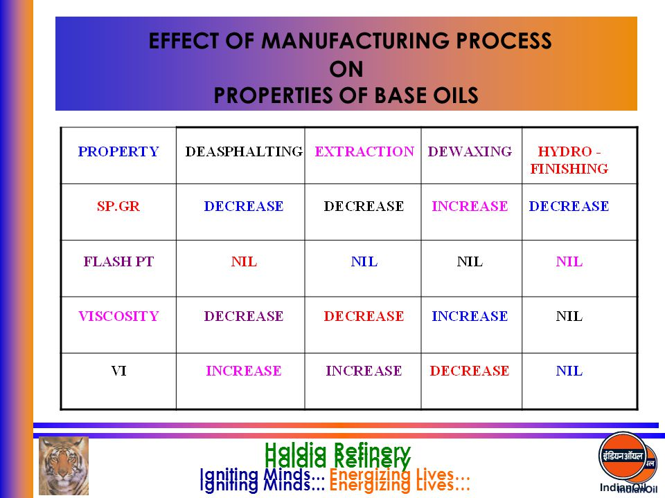 EFFECT OF MANUFACTURING PROCESS ON PROPERTIES OF BASE OILS