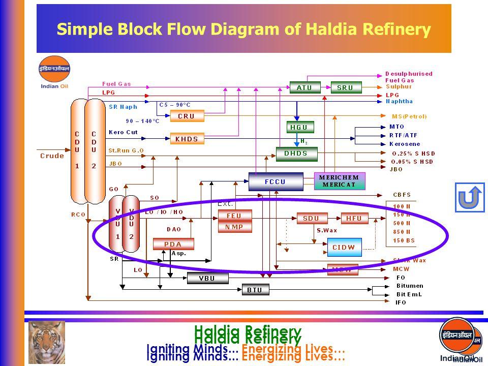 Simple Block Flow Diagram of Haldia Refinery