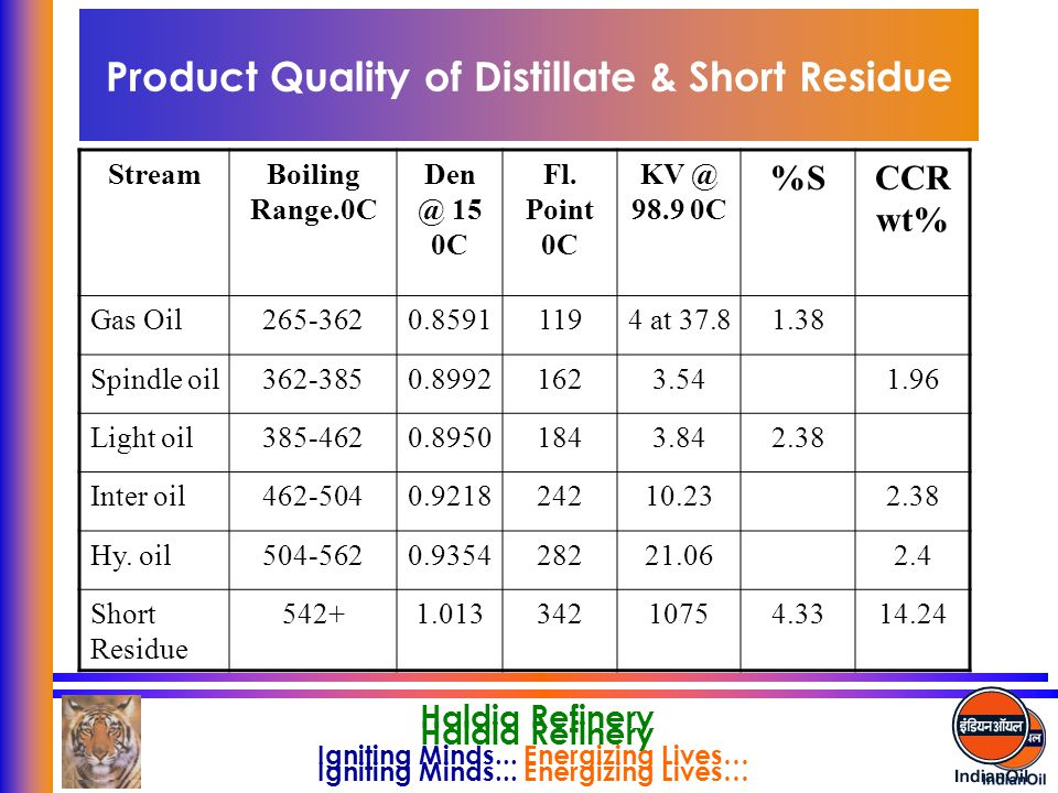 Product Quality of Distillate & Short Residue