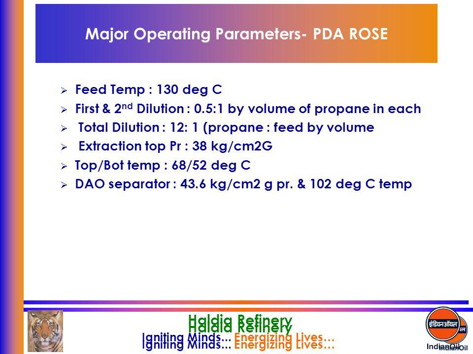 Major Operating Parameters- PDA ROSE