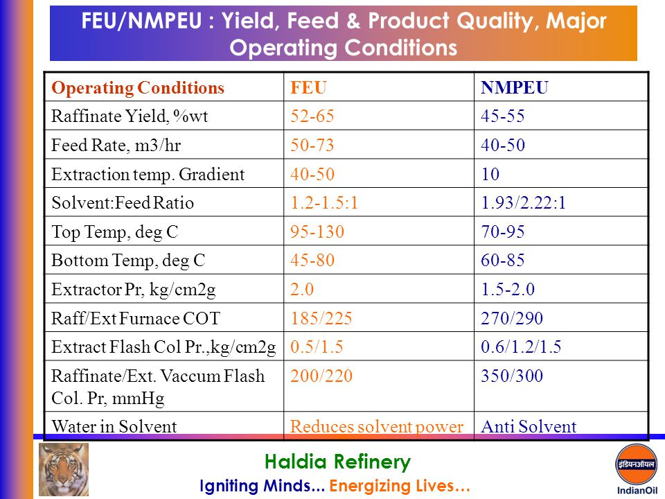 FEU/NMPEU : Yield, Feed & Product Quality, Major Operating Conditions