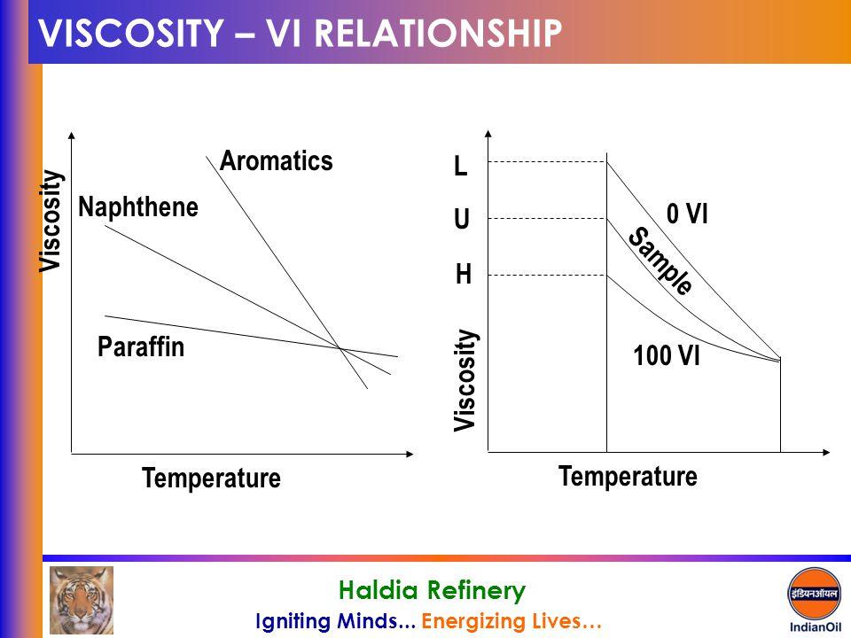 VISCOSITY – VI RELATIONSHIP