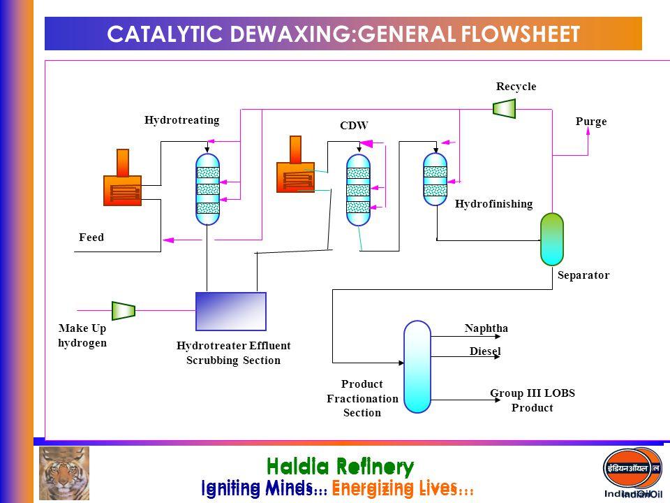CATALYTIC DEWAXING:GENERAL FLOWSHEET