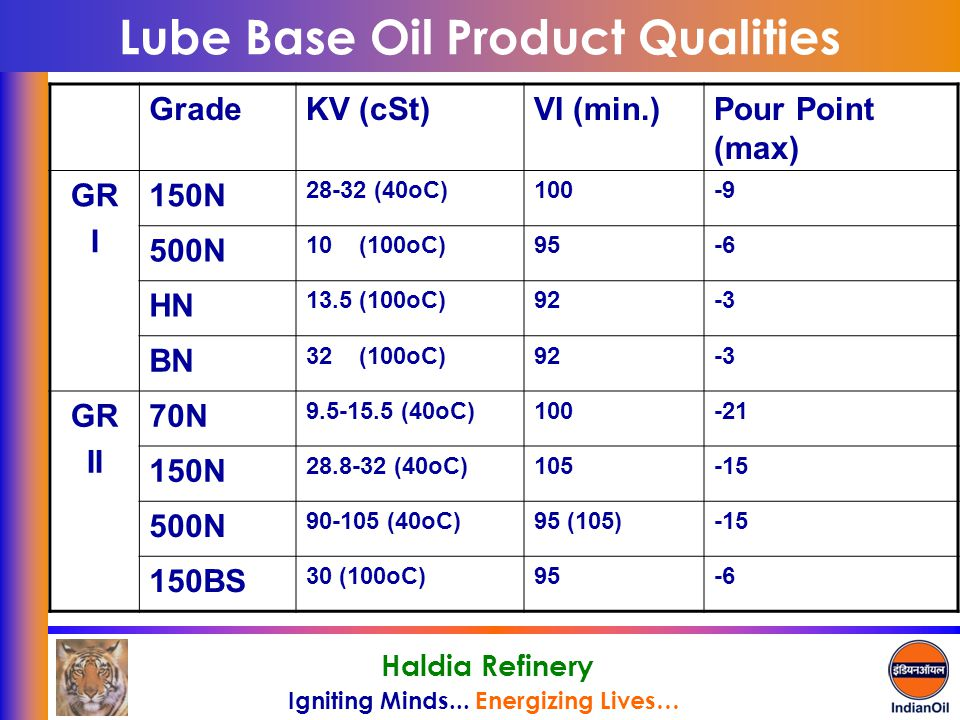 Lube Base Oil Product Qualities