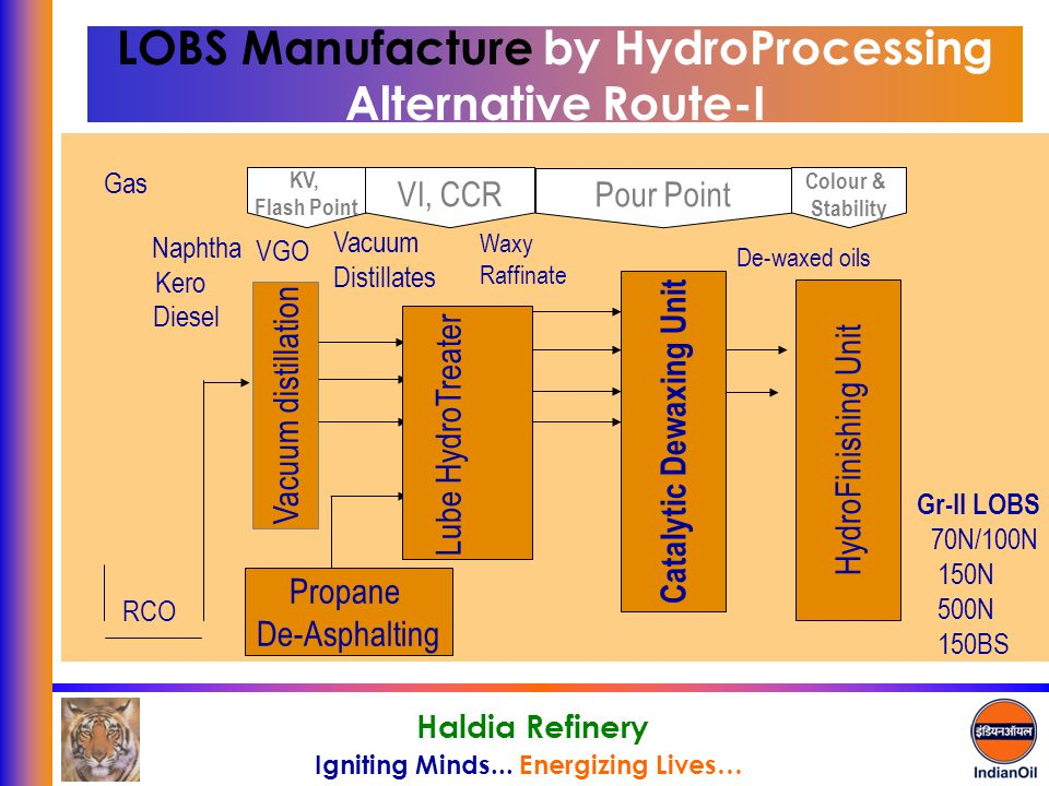 LOBS Manufacture by HydroProcessing Alternative Route-I