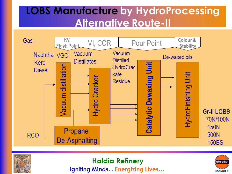 LOBS Manufacture by HydroProcessing Alternative Route-II