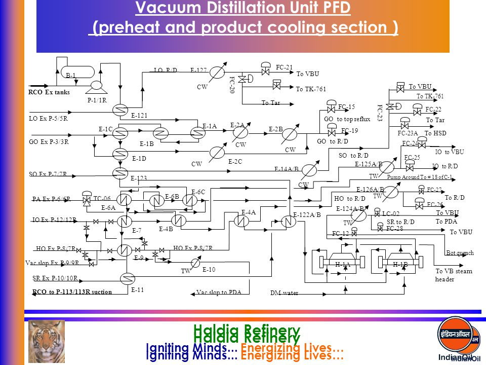 Vacuum Distillation Unit PFD (preheat and product cooling section )