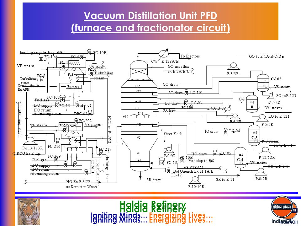 Vacuum Distillation Unit PFD (furnace and fractionator circuit)