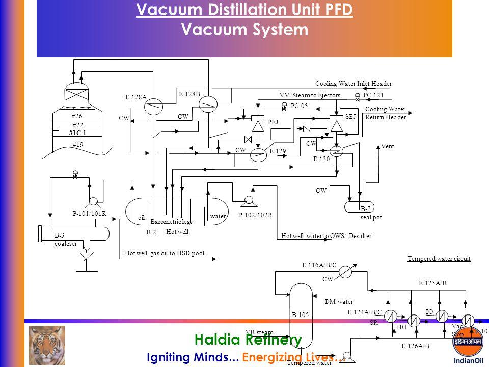 Vacuum Distillation Unit PFD Vacuum System