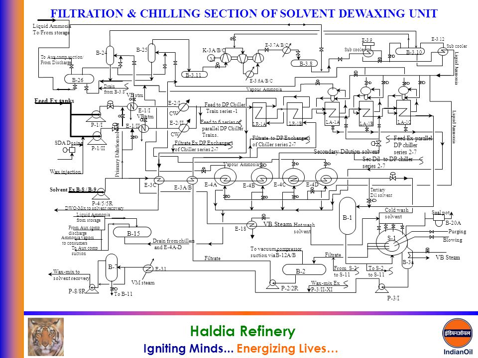 FILTRATION & CHILLING SECTION OF SOLVENT DEWAXING UNIT