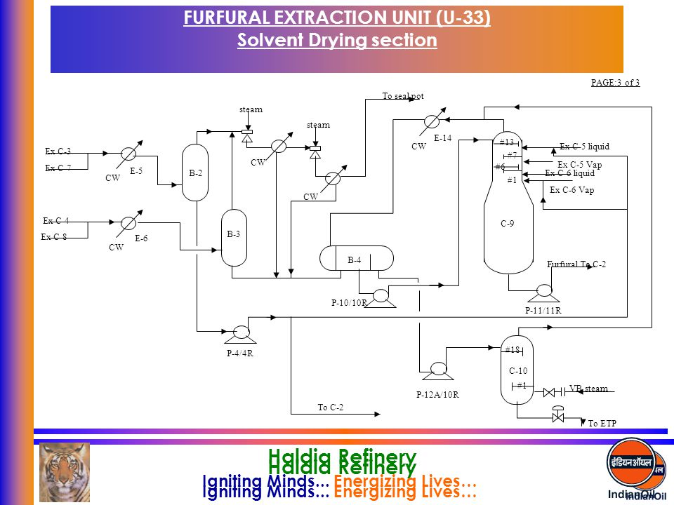 FURFURAL EXTRACTION UNIT (U-33) Solvent Drying section
