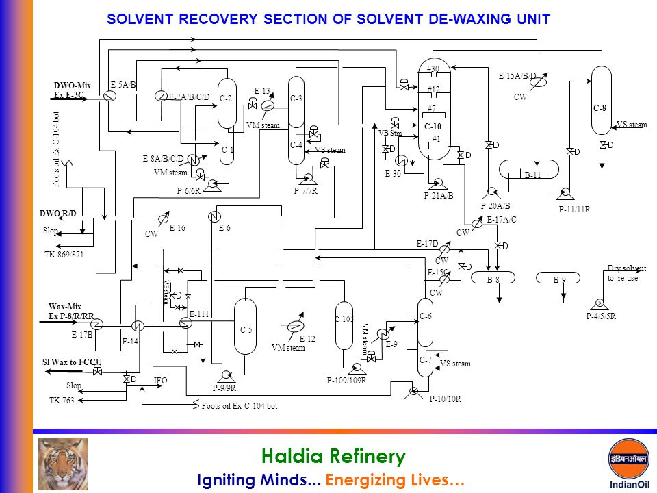 SOLVENT RECOVERY SECTION OF SOLVENT DE-WAXING UNIT