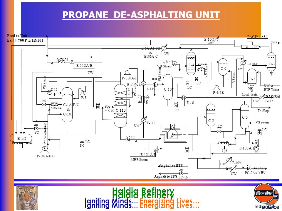 PROPANE DE-ASPHALTING UNIT
