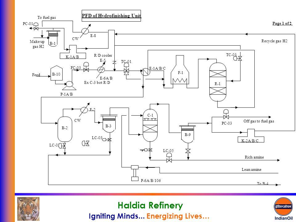 PFD of Hydrofinishing Unit