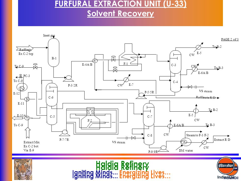 FURFURAL EXTRACTION UNIT (U-33) Solvent Recovery