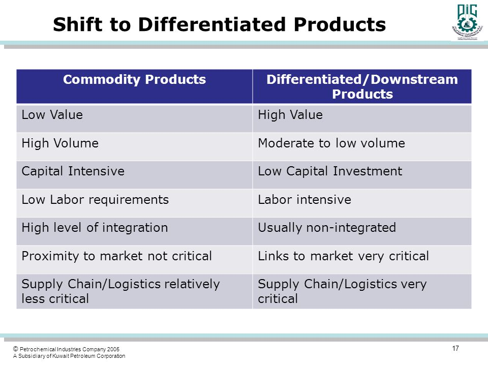 Shift to Differentiated Products