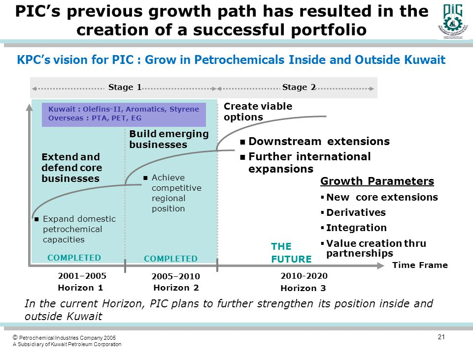 PIC's previous growth path has resulted in the creation of a successful portfolio