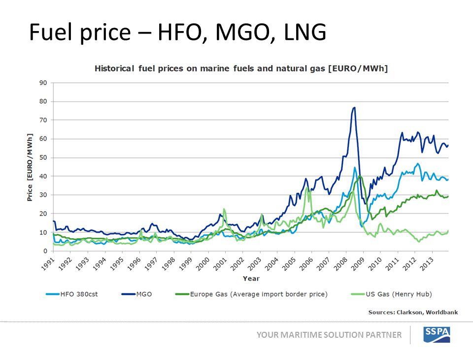 Fuel price – HFO, MGO, LNG