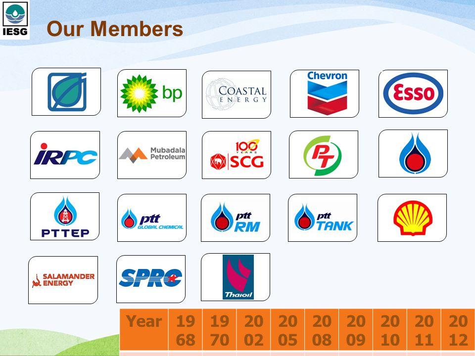 Our Members Year 1968 1970 2002 2005 2008 2009 2010 2011 2012 Member 2