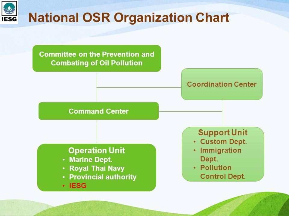 National OSR Organization Chart