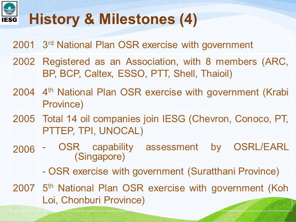 History & Milestones (4)
