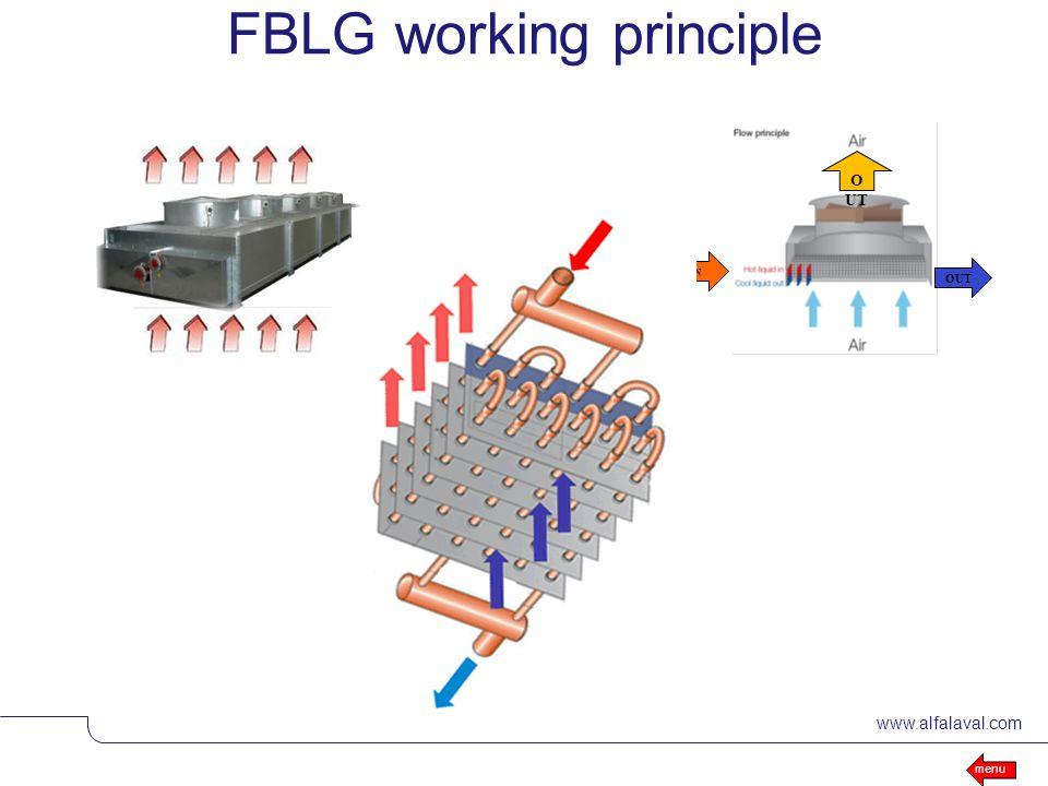 FBLG working principle