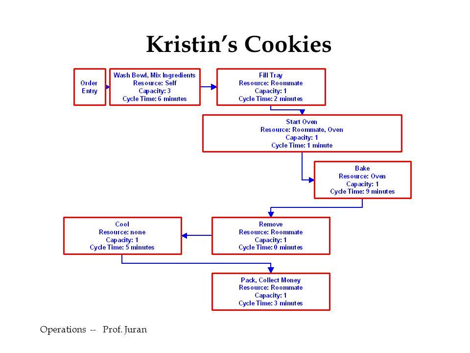 Kristin's Cookies Operations -- Prof. Juran 2