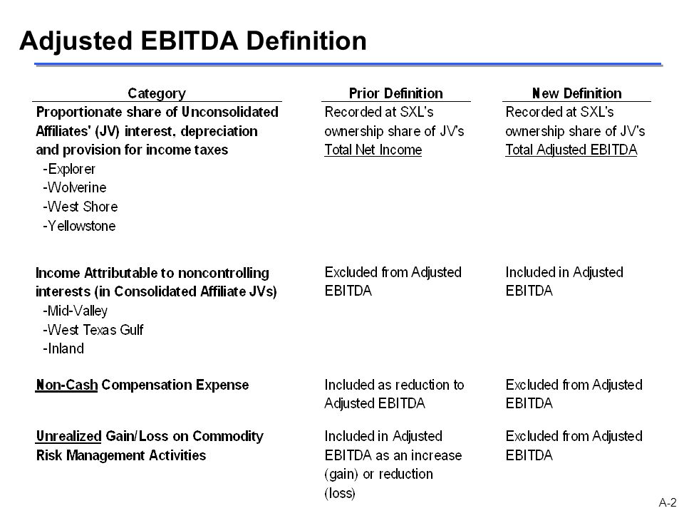 Adjusted EBITDA Definition