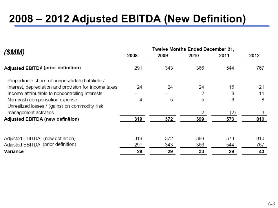 2008 – 2012 Adjusted EBITDA (New Definition)