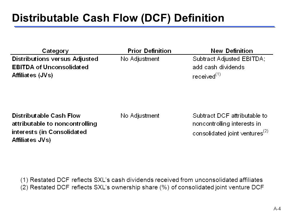 Distributable Cash Flow (DCF) Definition