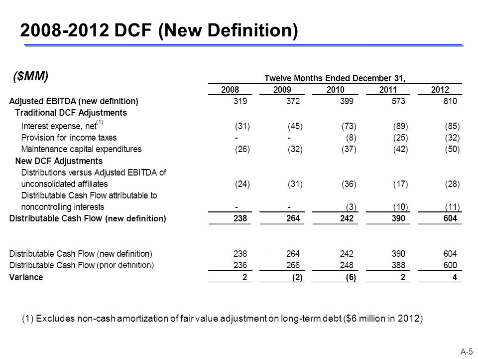 2008-2012 DCF (New Definition) (1) Excludes non-cash amortization of fair value adjustment on long-term debt ($6 million in 2012)