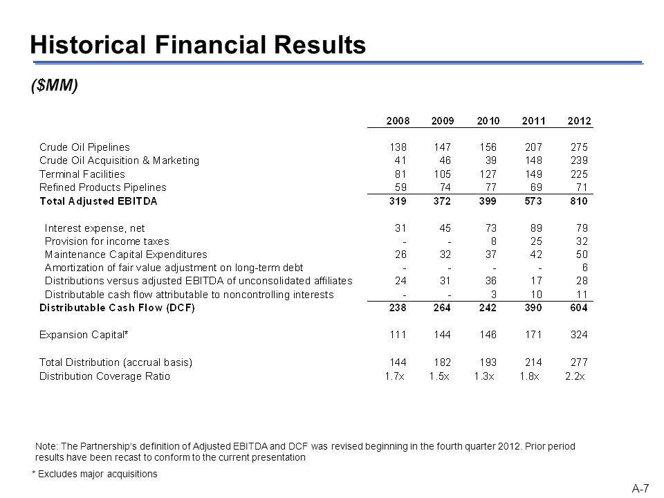 Historical Financial Results