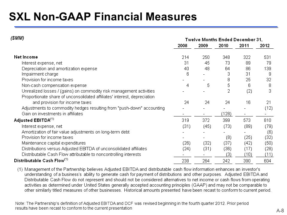 SXL Non-GAAP Financial Measures