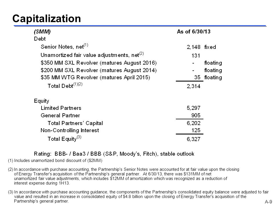 Capitalization A-9 (1) Includes unamortized bond discount of ($2MM)