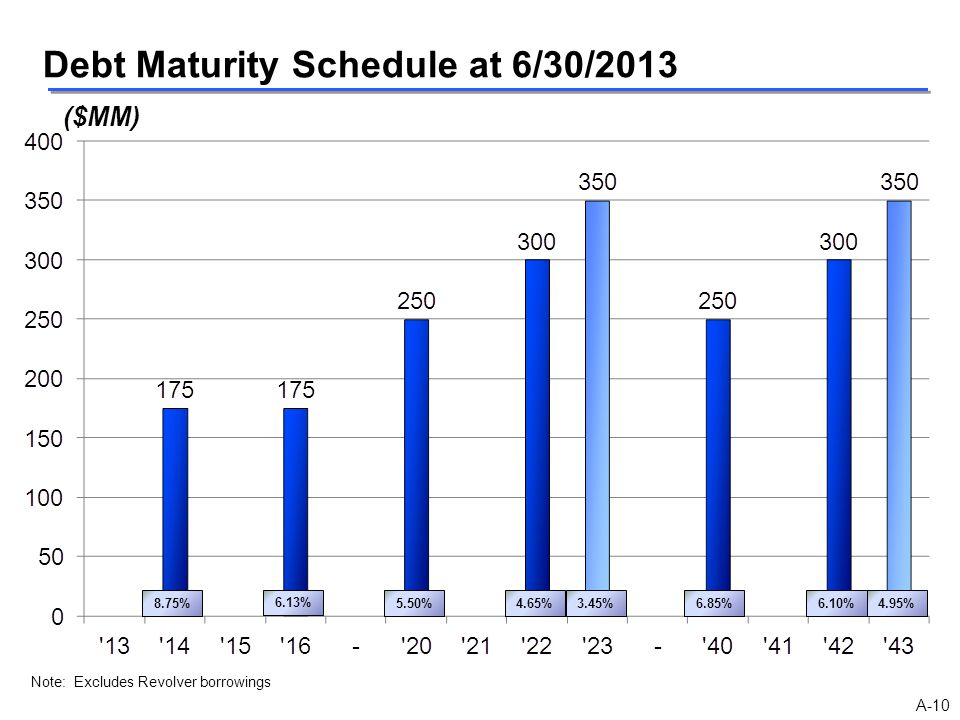 Debt Maturity Schedule at 6/30/2013