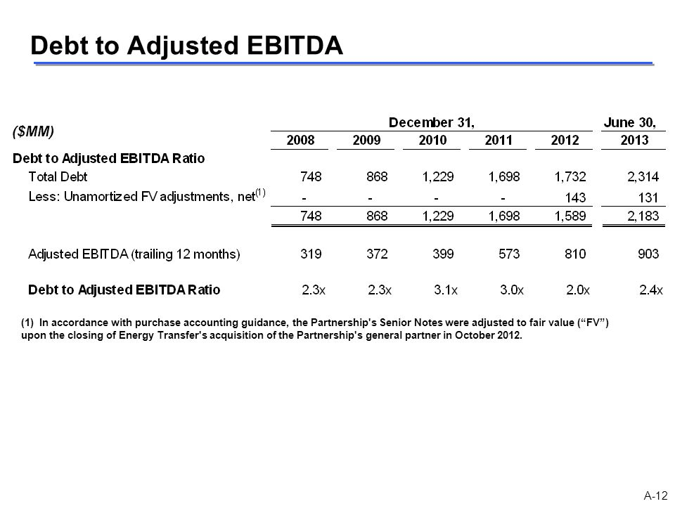 Debt to Adjusted EBITDA