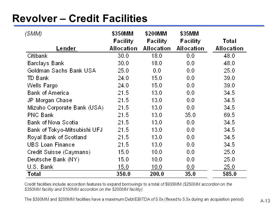Revolver – Credit Facilities