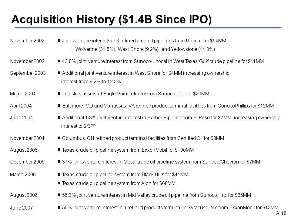 Acquisition History ($1.4B Since IPO)