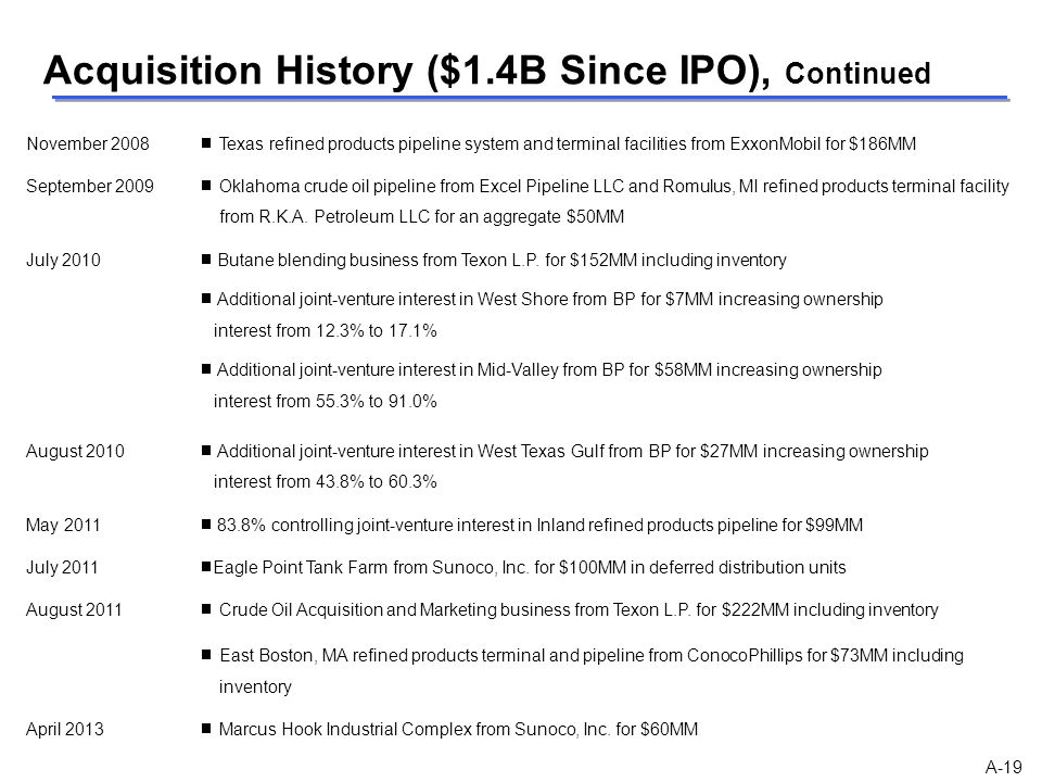 Acquisition History ($1.4B Since IPO), Continued