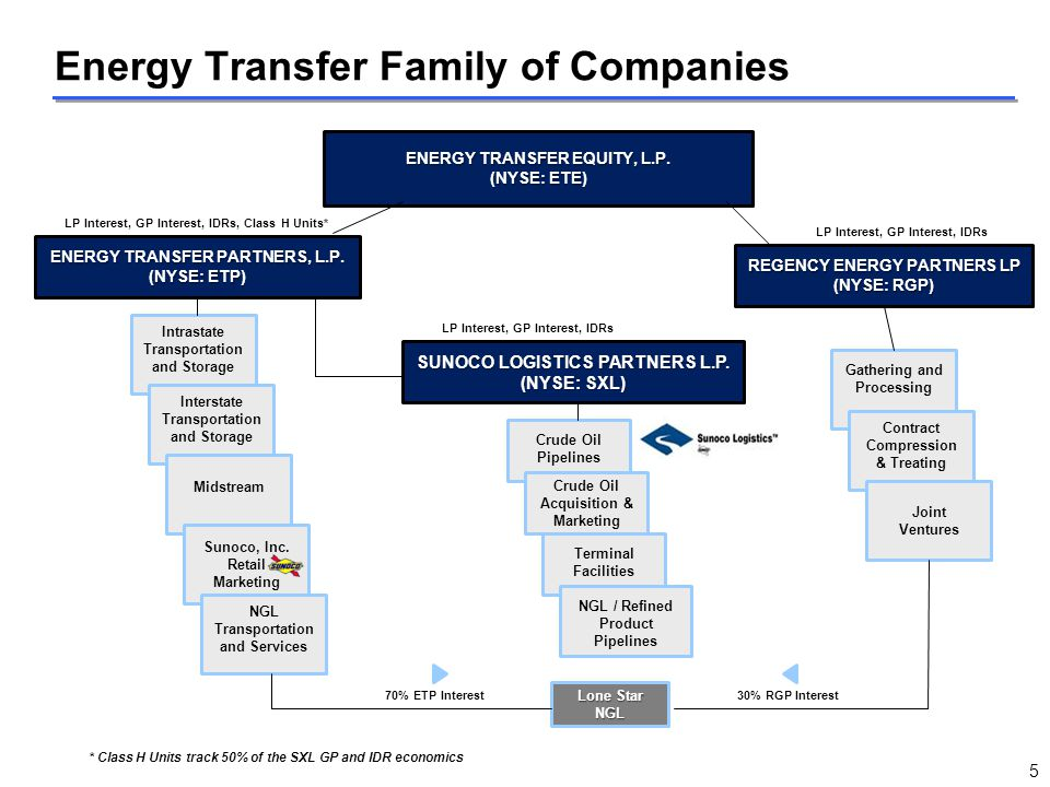 Energy Transfer Family of Companies