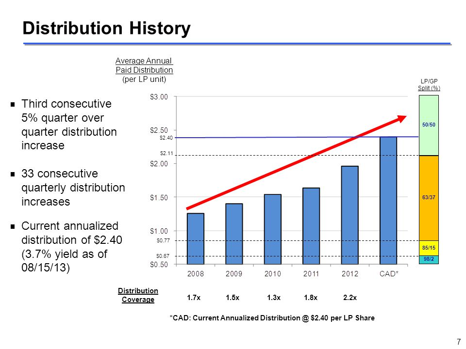 Distribution History Average Annual. Paid Distribution. (per LP unit) Third consecutive 5% quarter over quarter distribution increase.