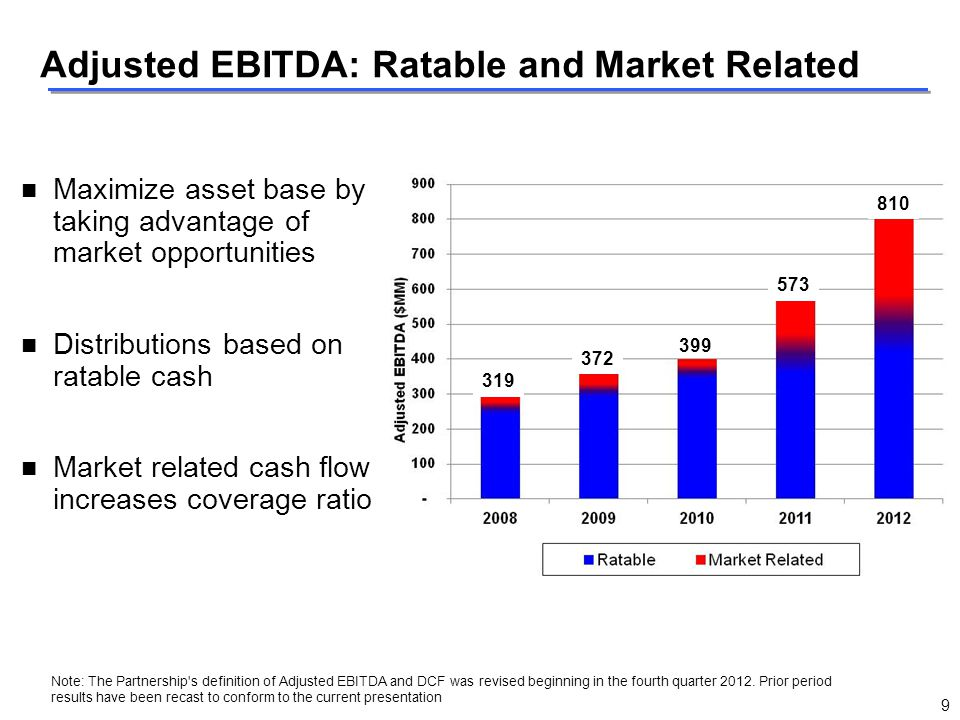 Adjusted EBITDA: Ratable and Market Related
