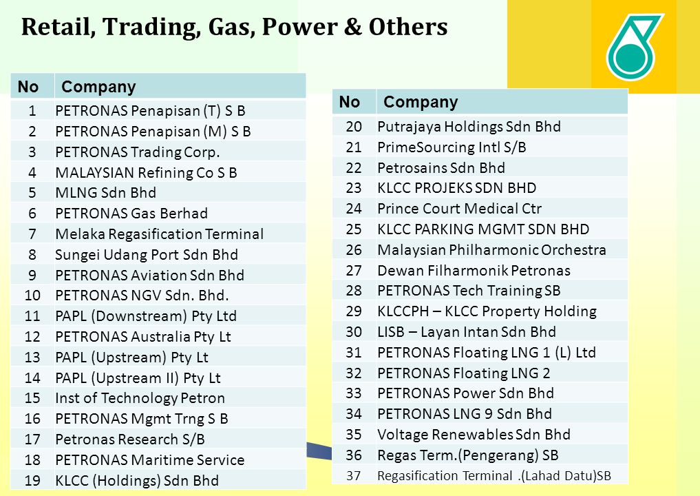 Retail, Trading, Gas, Power & Others