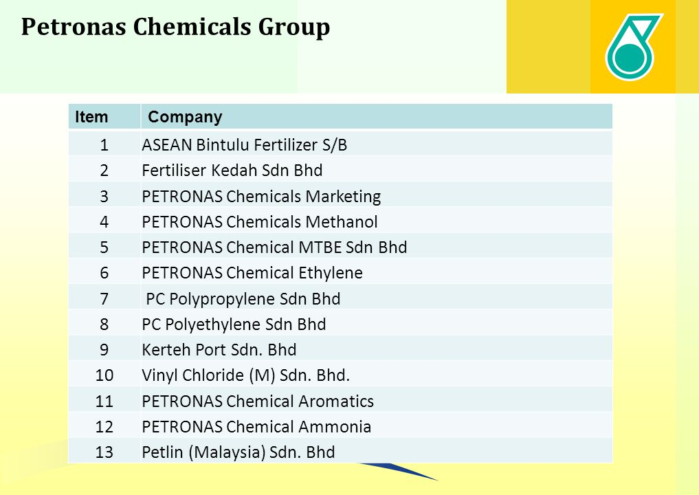 Petronas Chemicals Group