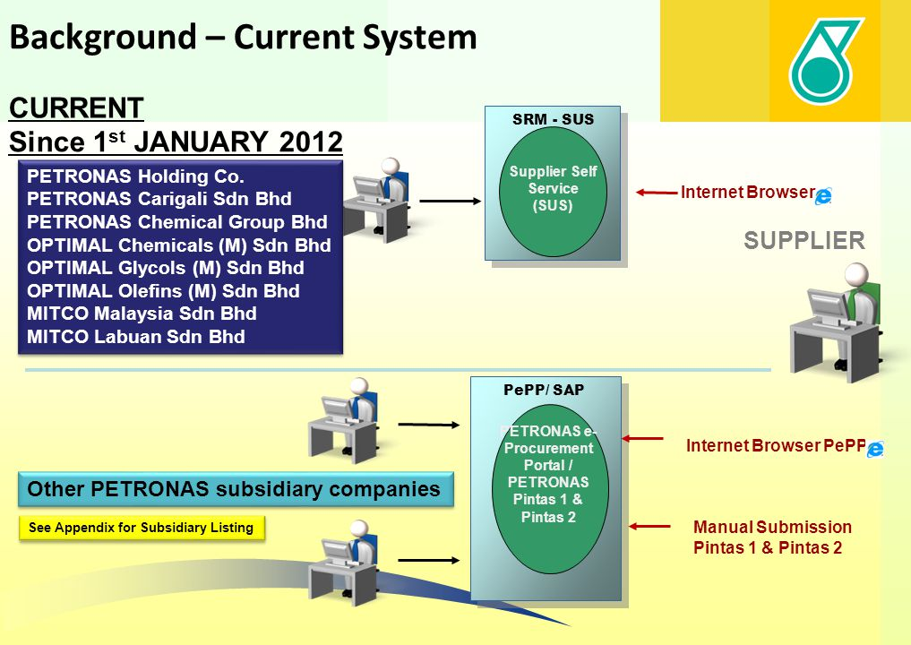 Background – Current System