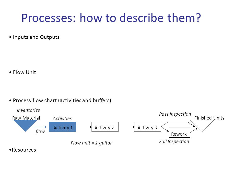 Processes: how to describe them