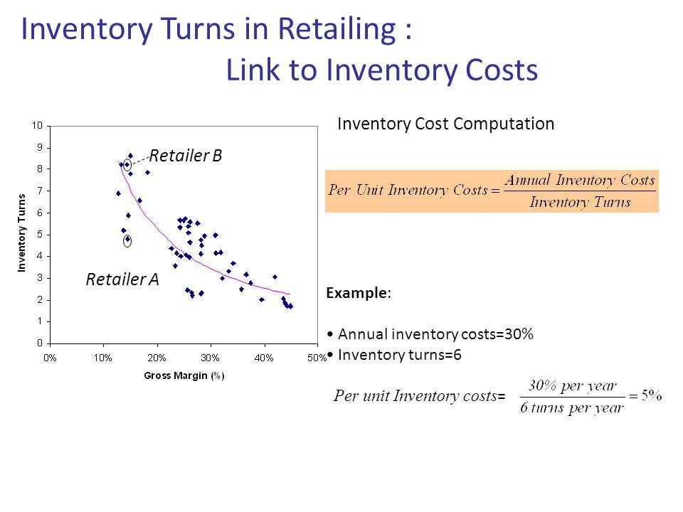 Inventory Turns in Retailing : Link to Inventory Costs