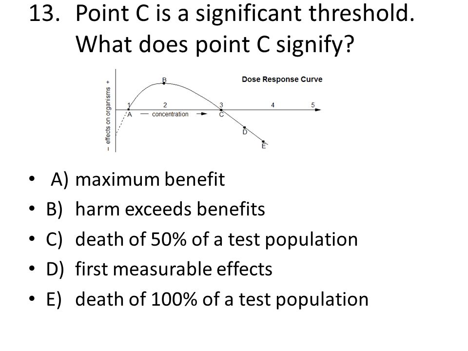 13. Point C is a significant threshold. What does point C signify