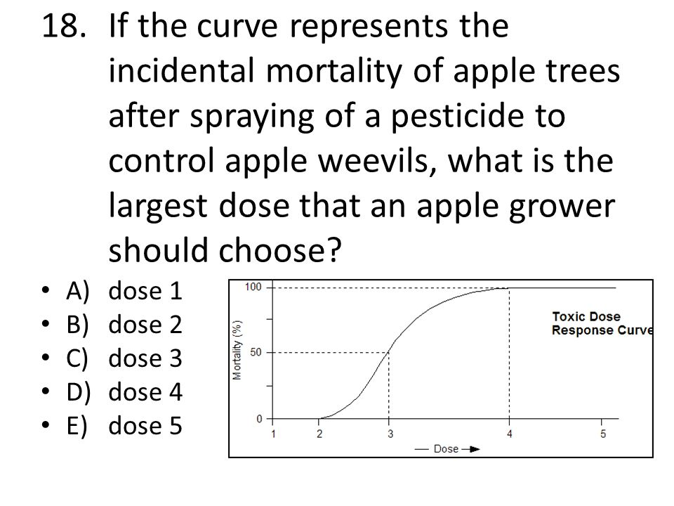 18. If the curve represents the incidental mortality of apple trees after spraying of a pesticide to control apple weevils, what is the largest dose that an apple grower should choose